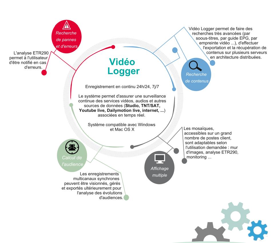 Capture vidéo logger